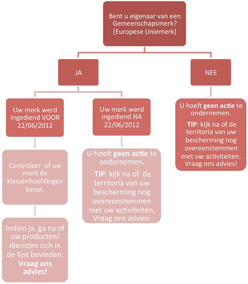 nieuwe_verordening_europees_uniemerk